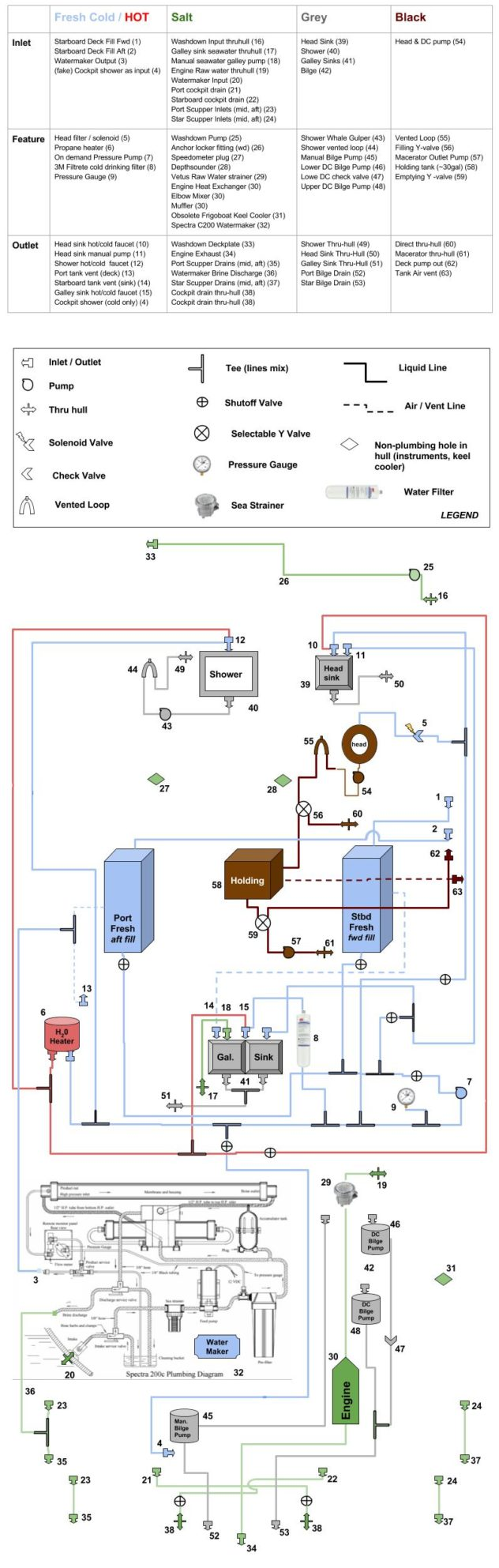 SV Untangled Plumbing Diagram (fresh, salt, grey, black) (1)